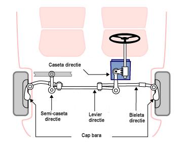 bieleta sistem directie